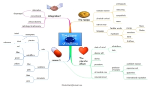 mind map for English learners, memory  technique