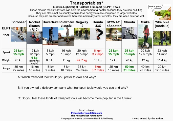 ELPT, Electric Lightweight Portable Transport Tools, Electric Mobility Devices